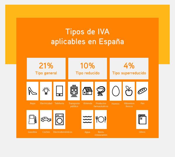 IVA en pisos nuevos