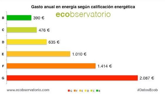 Eficiencia energética en una vivienda de obra nueva- gasto anual